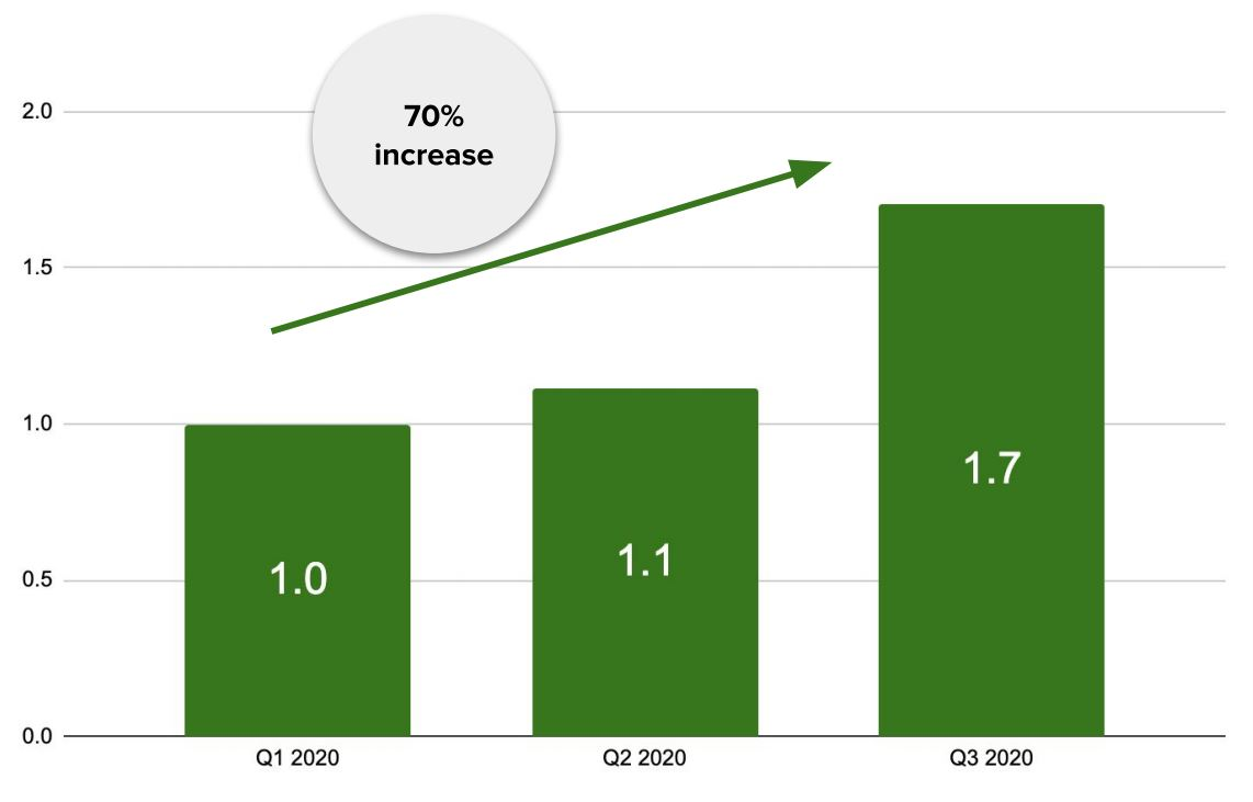 To show in graph the increase in ad spend from q1 to q3