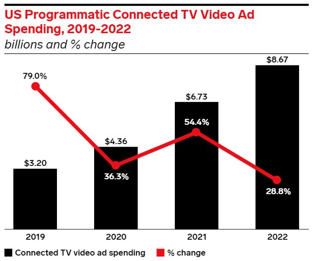 eMarketer chart showing the change in Programmatic CTV Ad Spend from 2019-2022